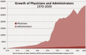 growth in administrators
